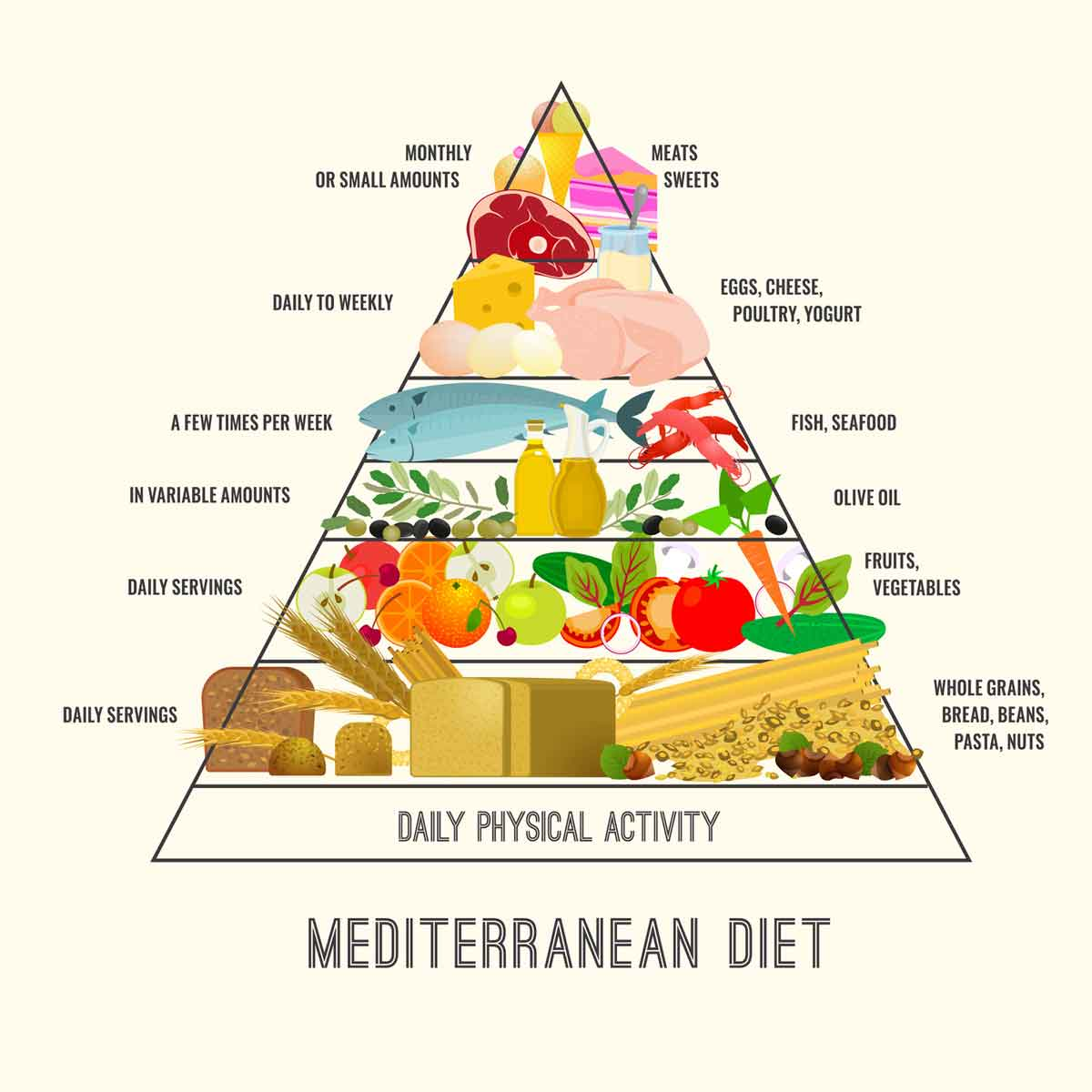 Mediterranean Diet Treats Acid Reflux Better Than